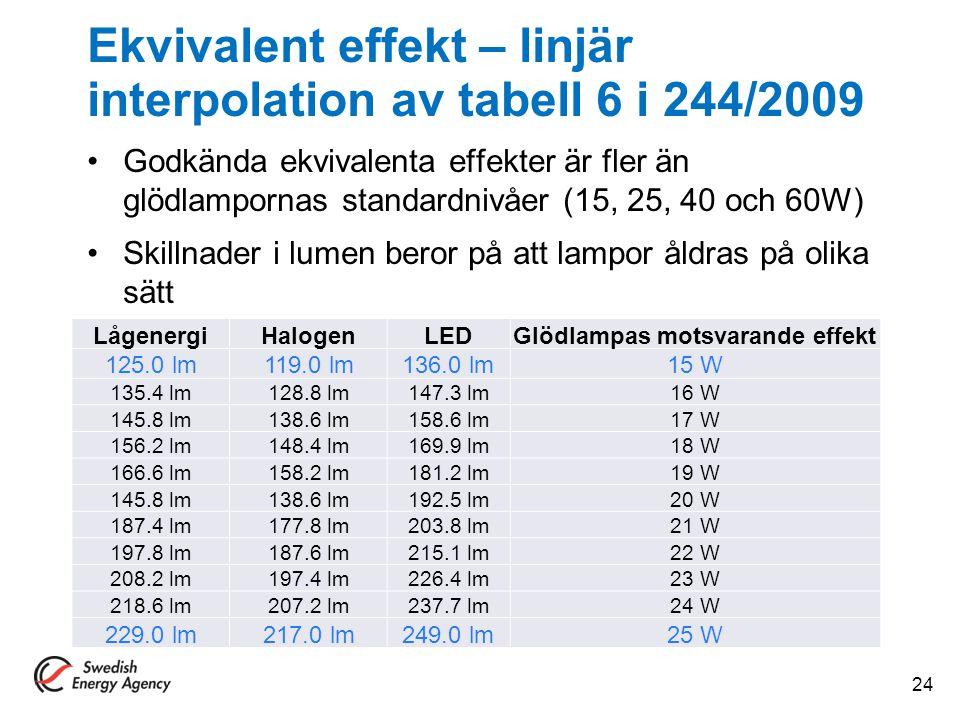 Ekvivalent effekt – linjär interpolation av tabell 6 i 244/2009 Godkända ekvivalenta effekter är fler än glödlampornas standardnivåer (15, 25, 40 och