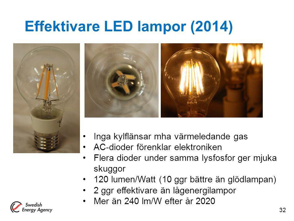 Effektivare LED lampor (2014) 32 Inga kylflänsar mha värmeledande gas AC-dioder förenklar elektroniken Flera dioder under samma lysfosfor ger mjuka sk