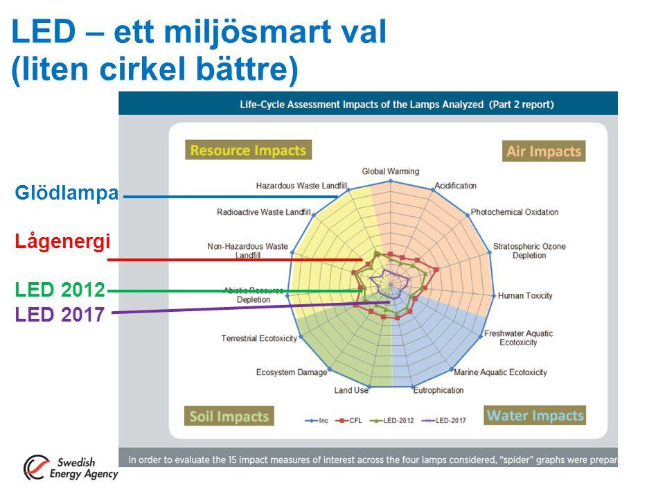 LED – ett miljösmart val (liten cirkel bättre) Glödlampa Lågenergi LED 2012 LED 2017