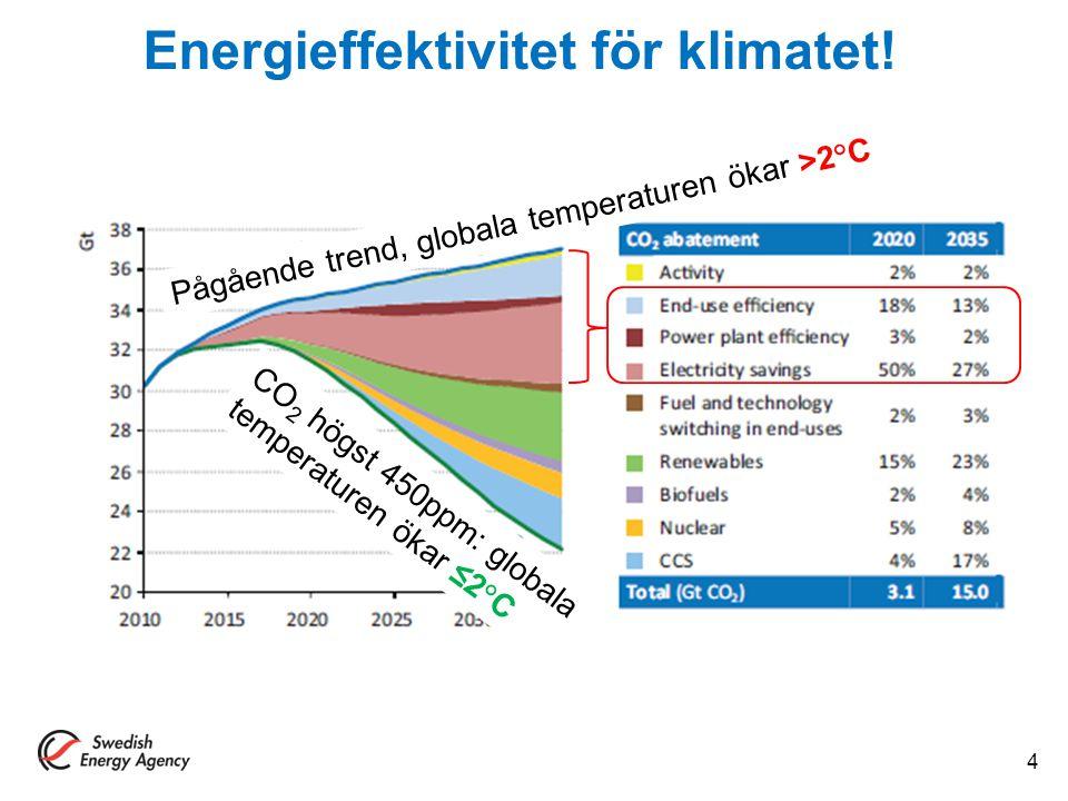 Energieffektivitet för klimatet! Pågående trend, globala temperaturen ökar >2 ° C CO 2 högst 450ppm: globala temperaturen ökar ≤2 ° C 4