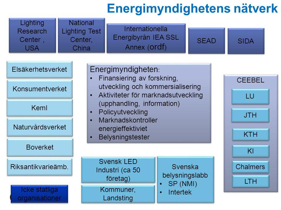 CEEBEL Energimyndigheten : Finansiering av forskning, utveckling och kommersialisering Aktiviteter för marknadsutveckling (upphandling, information) P
