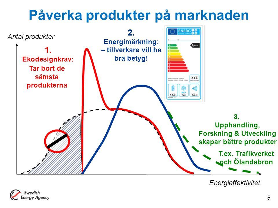 Energieffektivitet 1. Ekodesignkrav: Antal produkter 2. Energimärkning: – tillverkare vill ha bra betyg! Tar bort de sämsta produkterna 3. Upphandling