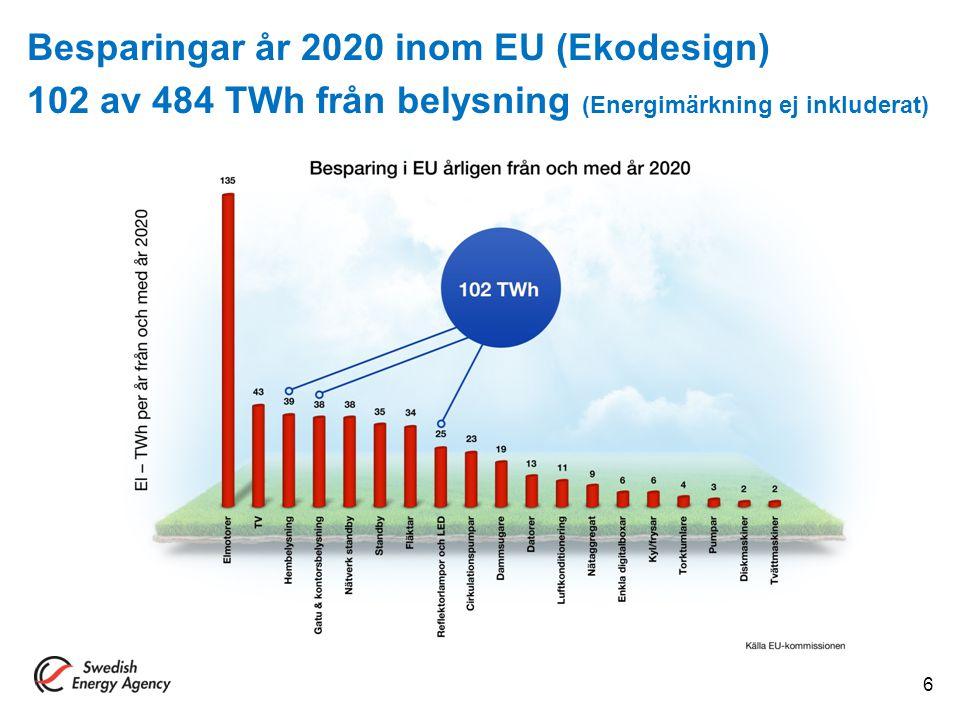 Besparingar år 2020 inom EU (Ekodesign) 102 av 484 TWh från belysning (Energimärkning ej inkluderat) 6