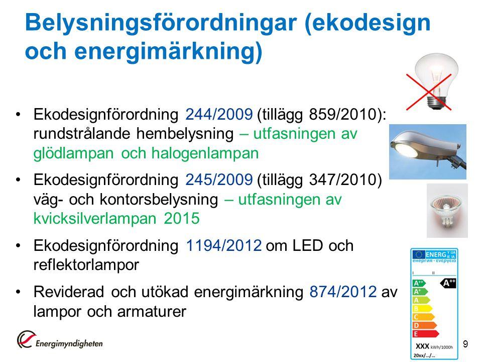 Ekodesignförordning 244/2009 (tillägg 859/2010): rundstrålande hembelysning – utfasningen av glödlampan och halogenlampan Ekodesignförordning 245/2009