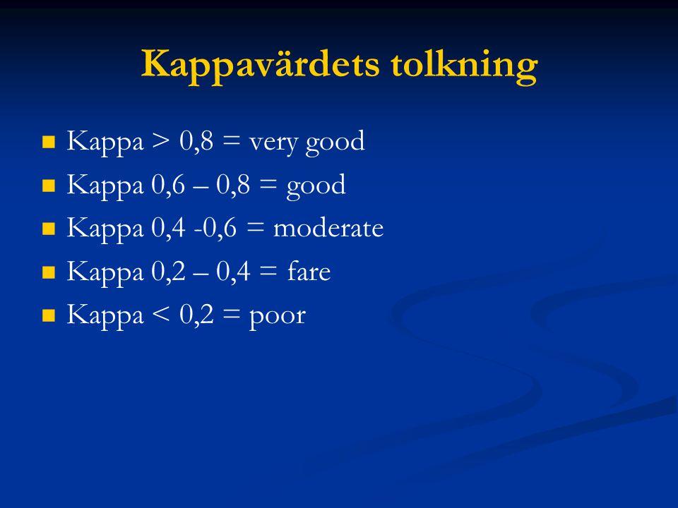 Kappavärdets tolkning Kappa > 0,8 = very good Kappa 0,6 – 0,8 = good Kappa 0,4 -0,6 = moderate Kappa 0,2 – 0,4 = fare Kappa < 0,2 = poor