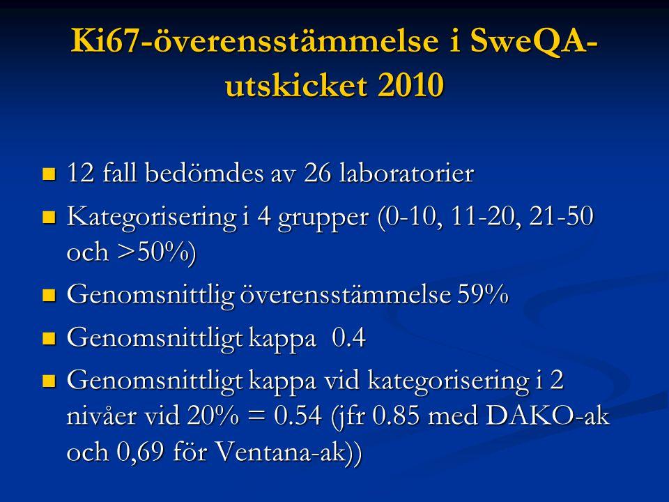 Ki67-överensstämmelse i SweQA- utskicket 2010 12 fall bedömdes av 26 laboratorier 12 fall bedömdes av 26 laboratorier Kategorisering i 4 grupper (0-10