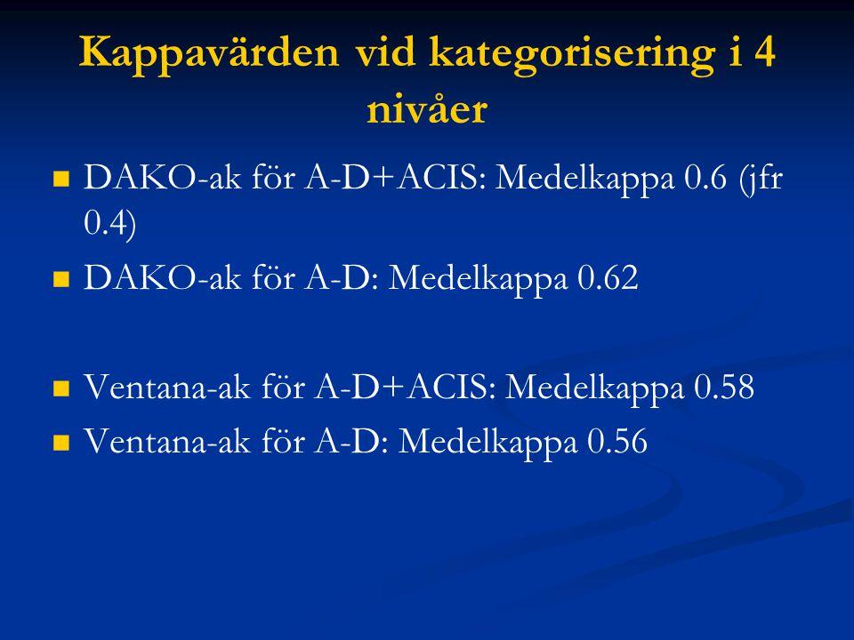 Kappavärden vid kategorisering i 4 nivåer DAKO-ak för A-D+ACIS: Medelkappa 0.6 (jfr 0.4) DAKO-ak för A-D: Medelkappa 0.62 Ventana-ak för A-D+ACIS: Med