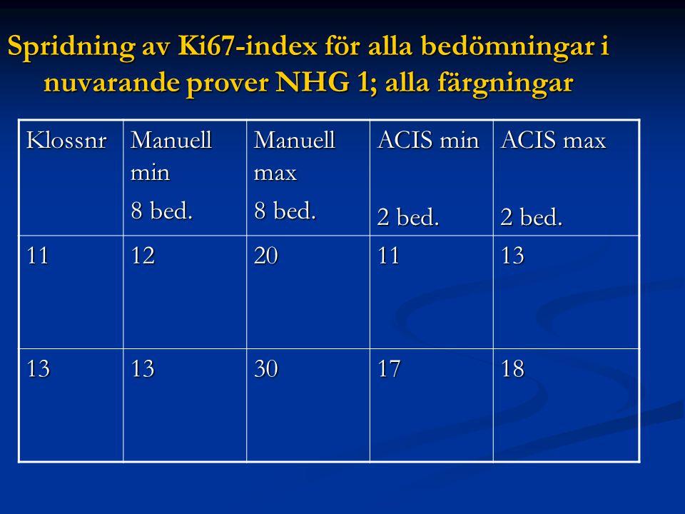 Spridning av Ki67-index för alla bedömningar i nuvarande prover NHG 1; alla färgningar Klossnr Manuell min 8 bed. Manuell max 8 bed. ACIS min 2 bed. A