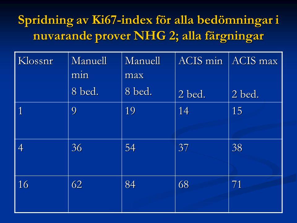 Spridning av Ki67-index för alla bedömningar i nuvarande prover NHG 2; alla färgningar Klossnr Manuell min 8 bed. Manuell max 8 bed. ACIS min 2 bed. A
