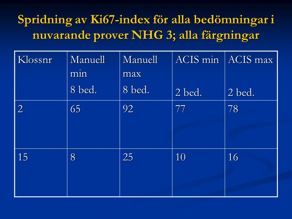 Spridning av Ki67-index för alla bedömningar i nuvarande prover NHG 3; alla färgningar Klossnr Manuell min 8 bed. Manuell max 8 bed. ACIS min 2 bed. A