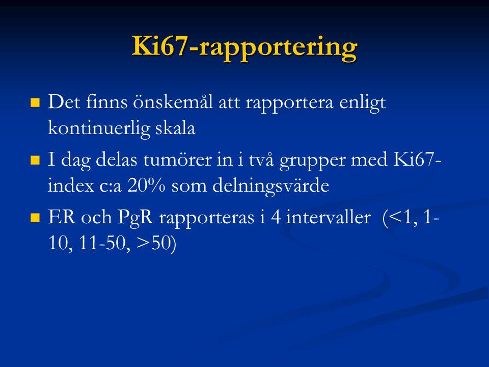 Ki67-rapportering Det finns önskemål att rapportera enligt kontinuerlig skala I dag delas tumörer in i två grupper med Ki67- index c:a 20% som delning
