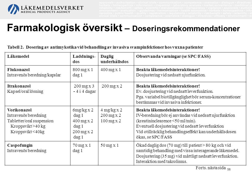 56 LäkemedelLaddnings- dos Daglig underhållsdos Observanda/varningar (se SPC/FASS) Flukonazol Intravenös beredning/kapslar 800 mg x 1 dag 1 400 mg x 1