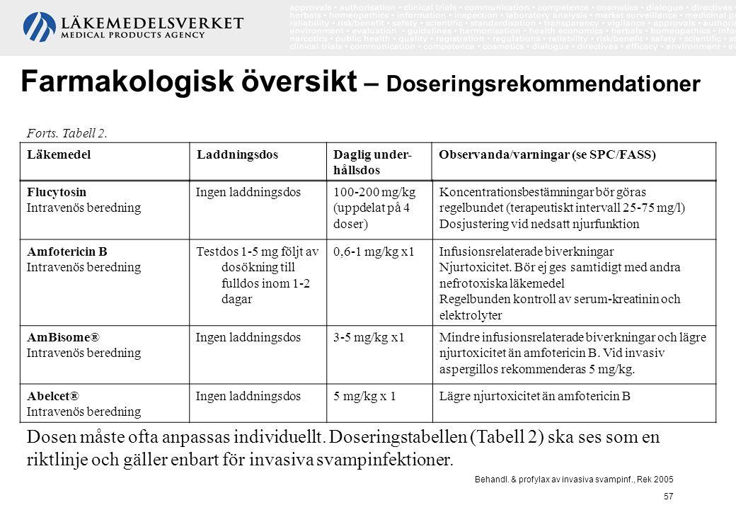 Behandl. & profylax av invasiva svampinf., Rek 2005 57 Flucytosin Intravenös beredning Ingen laddningsdos100-200 mg/kg (uppdelat på 4 doser) Koncentra