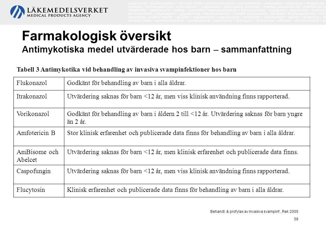 Behandl. & profylax av invasiva svampinf., Rek 2005 58 Farmakologisk översikt Antimykotiska medel utvärderade hos barn – sammanfattning Tabell 3 Antim