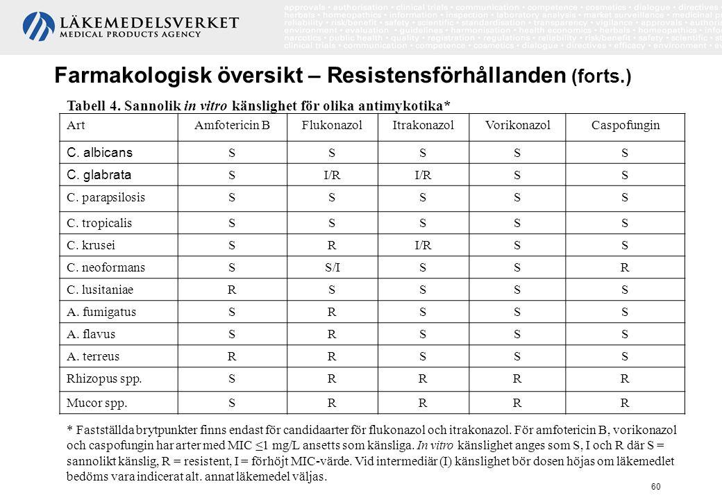 60 Farmakologisk översikt – Resistensförhållanden (forts.) Tabell 4. Sannolik in vitro känslighet för olika antimykotika* ArtAmfotericin BFlukonazolIt