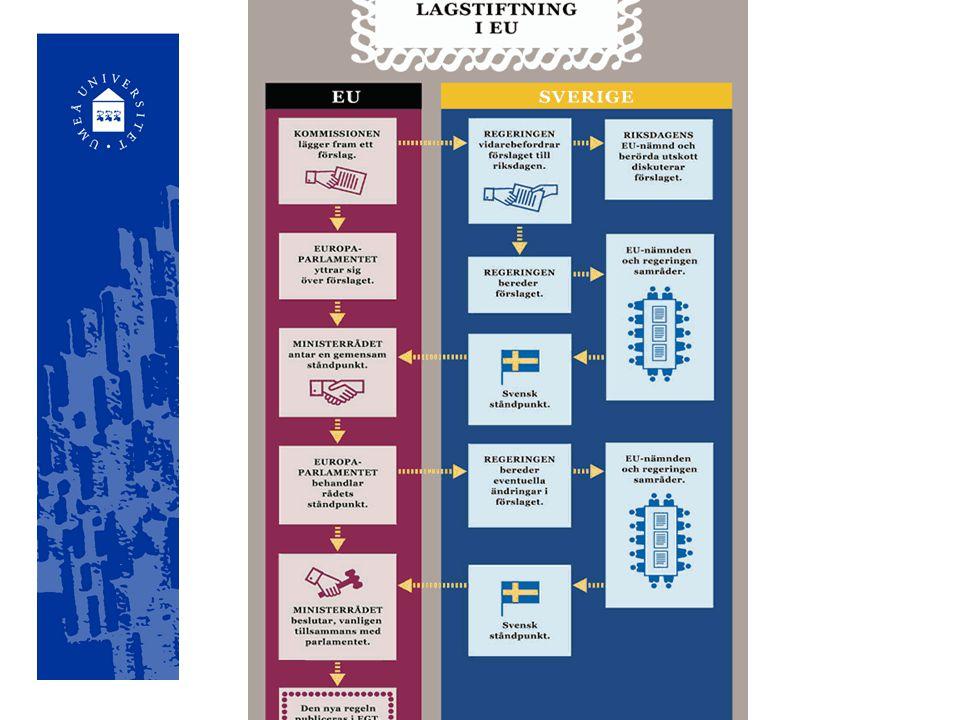Europaparlamentet Lagstiftar Fastställer budget Godkänna kommissionen och granska verkställande beslut Från: http://www.europaparlamentet.se/view/sv/ svenska_ledamoter.html
