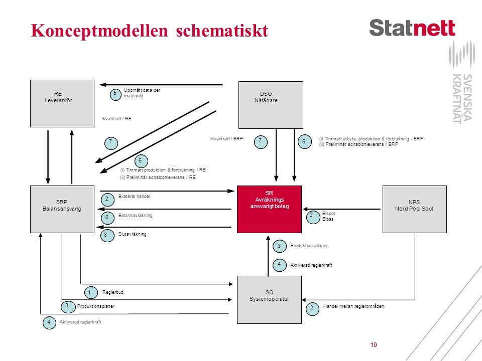 10 Konceptmodellen schematiskt 10 (i) Timmätt utbyte, produktion & förbrukning / BRP (ii) Preliminär schablonleverans / BRP SRSO*BRP NPS Produktionsplaner Slutavräkning Balansavräkning 6 Kvarkraft / BRP 2 SR Avräknings ansvarigt bolag DSO Nätägare NPS Nord Pool Spot SO Systemoperatör Elspot Elbas 2 3 Bilateral handel 8 Aktiverad reglerkraft 4 5 (i) Timmätt produktion & förbrukning / RE 5 BRP Balansansvarig RE Leverantör Uppmätt data per mätpunkt 7 Produktionsplaner Aktiverad reglerkraft 4 2 Handel mellan reglerområden 3 Reglerbud 7 5 (ii) Preliminär schablonleverans / RE 1 Kvarkraft / RE