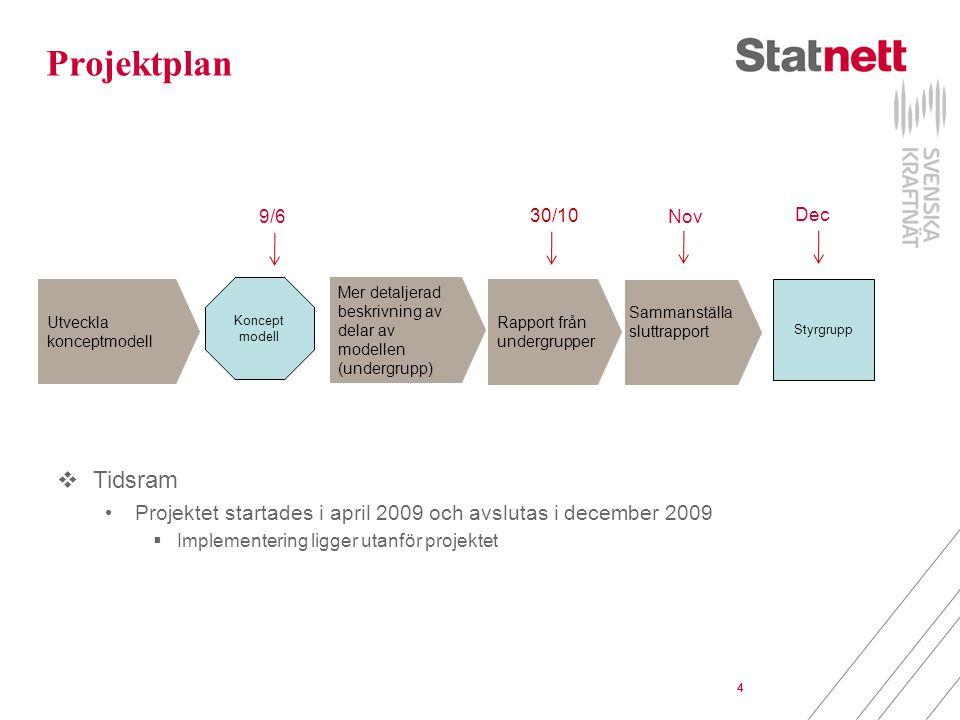 4 Sammanställa sluttrapport Projektplan Utveckla konceptmodell Koncept modell Mer detaljerad beskrivning av delar av modellen (undergrupp) Styrgrupp 30/10 9/6 Dec Nov 4 Rapport från undergrupper 4  Tidsram Projektet startades i april 2009 och avslutas i december 2009  Implementering ligger utanför projektet
