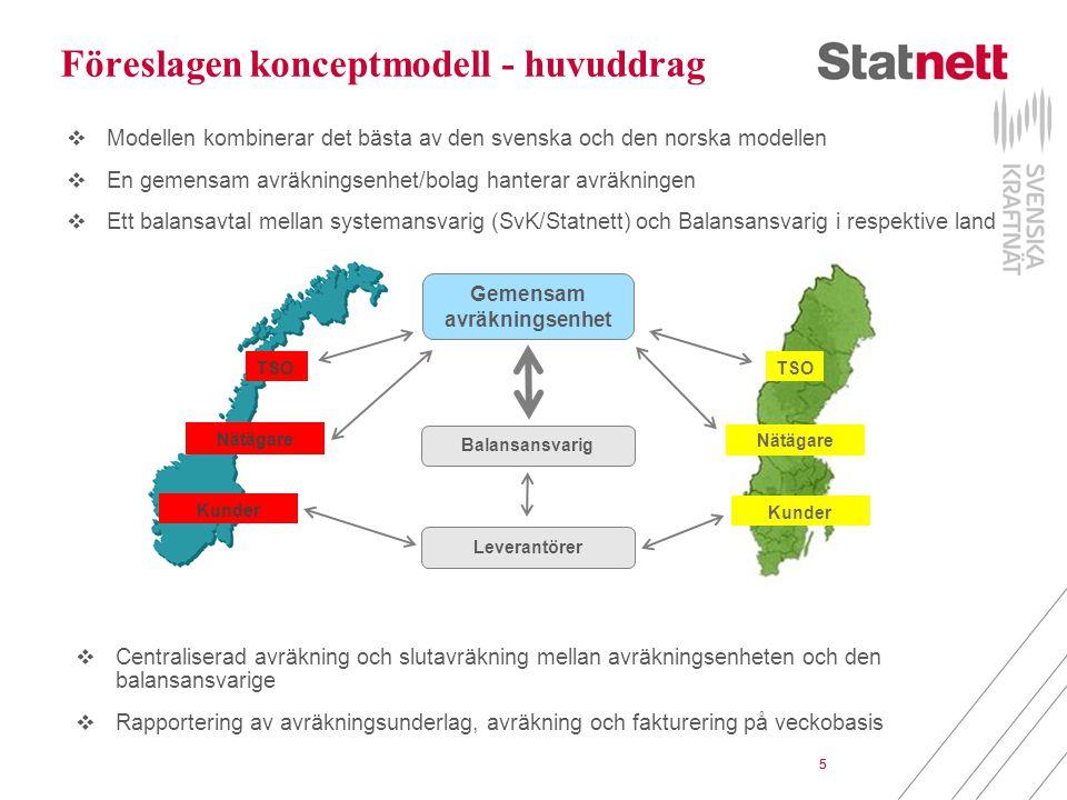5 Föreslagen konceptmodell - huvuddrag  Modellen kombinerar det bästa av den svenska och den norska modellen  En gemensam avräkningsenhet/bolag hanterar avräkningen  Ett balansavtal mellan systemansvarig (SvK/Statnett) och Balansansvarig i respektive land TSO Gemensam avräkningsenhet Nätägare Balansansvarig Leverantörer Kunder  Centraliserad avräkning och slutavräkning mellan avräkningsenheten och den balansansvarige  Rapportering av avräkningsunderlag, avräkning och fakturering på veckobasis 5