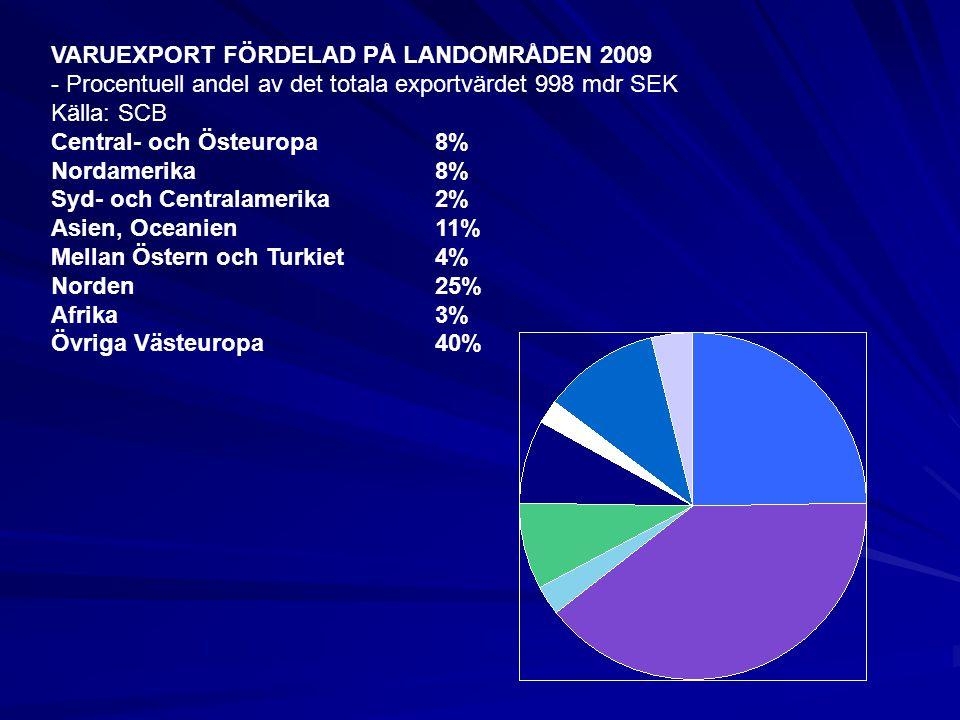 VARUEXPORT FÖRDELAD PÅ LANDOMRÅDEN 2009 - Procentuell andel av det totala exportvärdet 998 mdr SEK Källa: SCB Central- och Östeuropa8% Nordamerika8% S