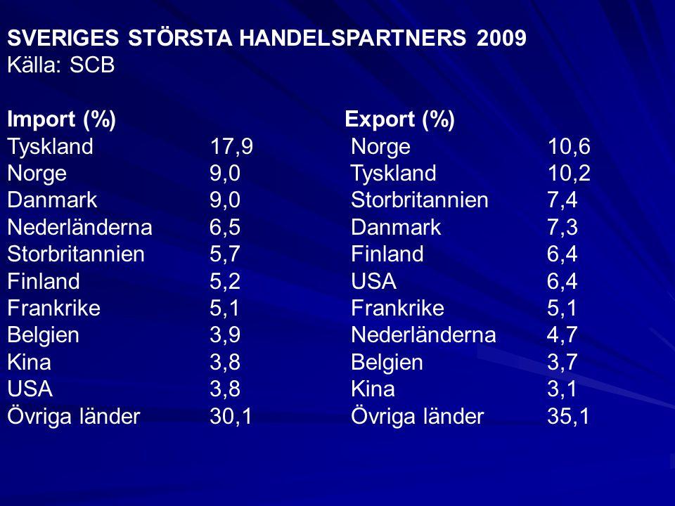SVERIGES STÖRSTA HANDELSPARTNERS 2009 Källa: SCB Import (%) Export (%) Tyskland17,9 Norge10,6 Norge9,0 Tyskland10,2 Danmark9,0 Storbritannien7,4 Neder