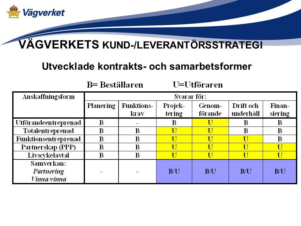 VÄGVERKETS KUND-/LEVERANTÖRSSTRATEGI Utvecklade kontrakts- och samarbetsformer