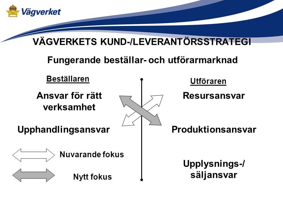 FRÅN BESTÄLLARSTRATEGI TILL KUND-/LEVERANTÖRSSTRATEGI Användarna av vägtransportsystemet är kunder till Vägverket På uppdrag av samhället är Vägverket kund på anläggningsmarknaden Leverantörer är de företag som Vägverket anlitar för att genomföra verksamheten Förtydliga kund- och leverantörsrollerna
