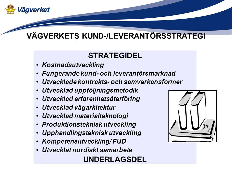 VÄGVERKETS KUND-/LEVERANTÖRSSTRATEGI STRATEGIDEL Kostnadsutveckling Fungerande kund- och leverantörsmarknad Utvecklade kontrakts- och samverkansformer Utvecklad uppföljningsmetodik Utvecklad erfarenhetsåterföring Utvecklad vägarkitektur Utvecklad materialteknologi Produktionsteknisk utveckling Upphandlingsteknisk utveckling Kompetensutveckling/ FUD Utvecklat nordiskt samarbete UNDERLAGSDEL