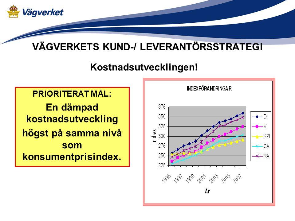VÄGVERKETS KUND-/ LEVERANTÖRSSTRATEGI PRIORITERAT MÅL: En dämpad kostnadsutveckling högst på samma nivå som konsumentprisindex.