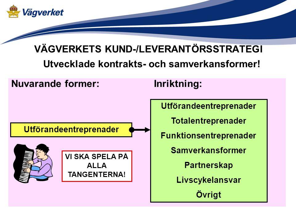 VÄGVERKETS KUND-/LEVERANTÖRSSTRATEGI Nuvarande former: Inriktning: Utvecklade kontrakts- och samverkansformer.