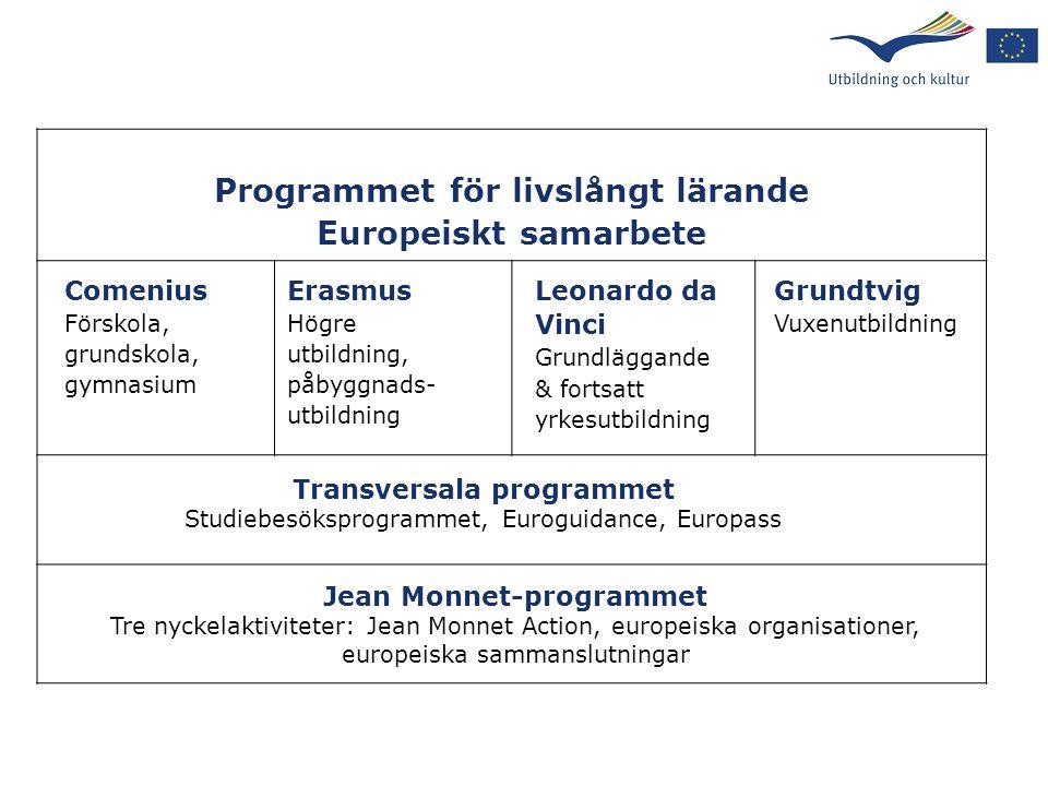 Programmet för livslångt lärande Europeiskt samarbete Comenius Förskola, grundskola, gymnasium Erasmus Högre utbildning, påbyggnads- utbildning Leonar