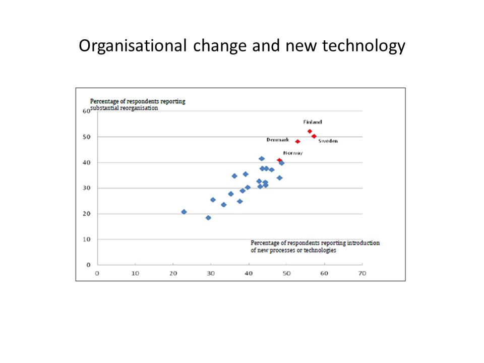 Organisational change and new technology
