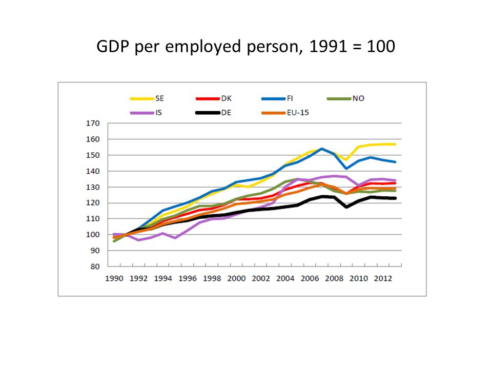 GDP per employed person, 1991 = 100