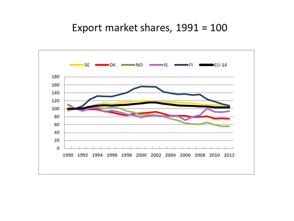 Export market shares, 1991 = 100