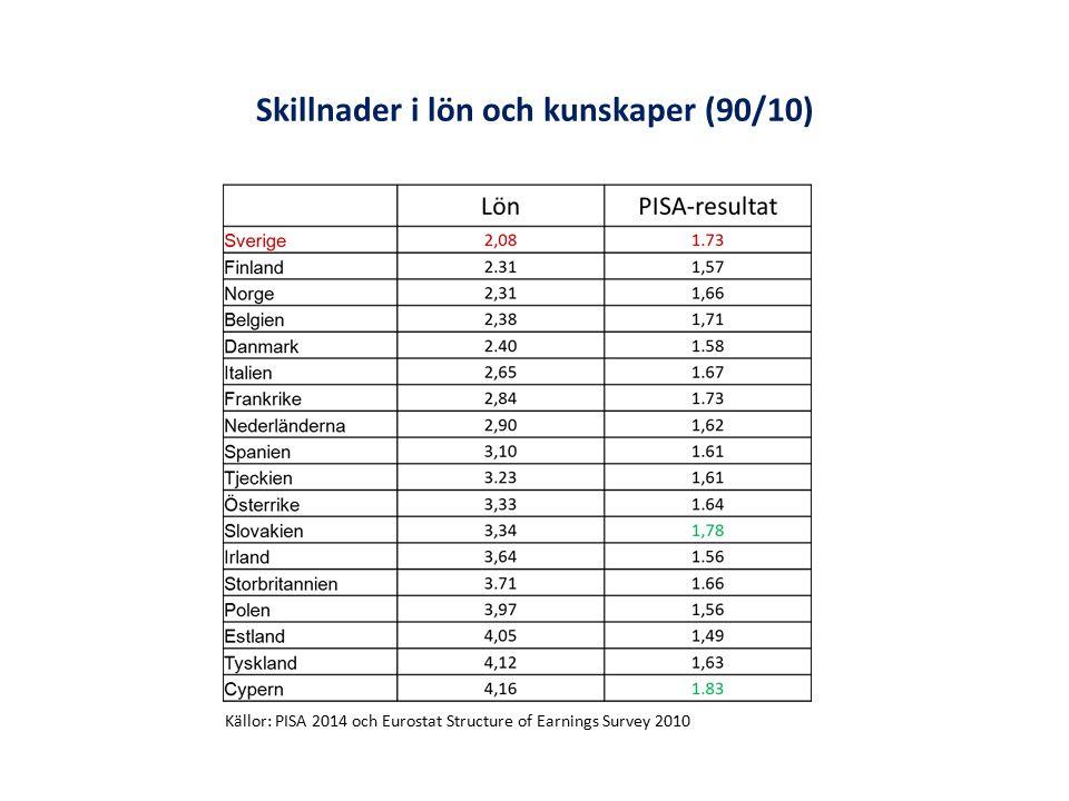 Skillnader i lön och kunskaper (90/10) Källor: PISA 2014 och Eurostat Structure of Earnings Survey 2010