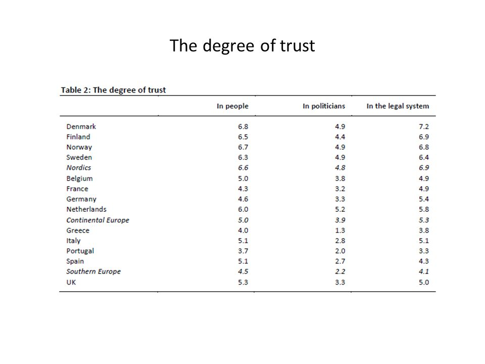 The degree of trust
