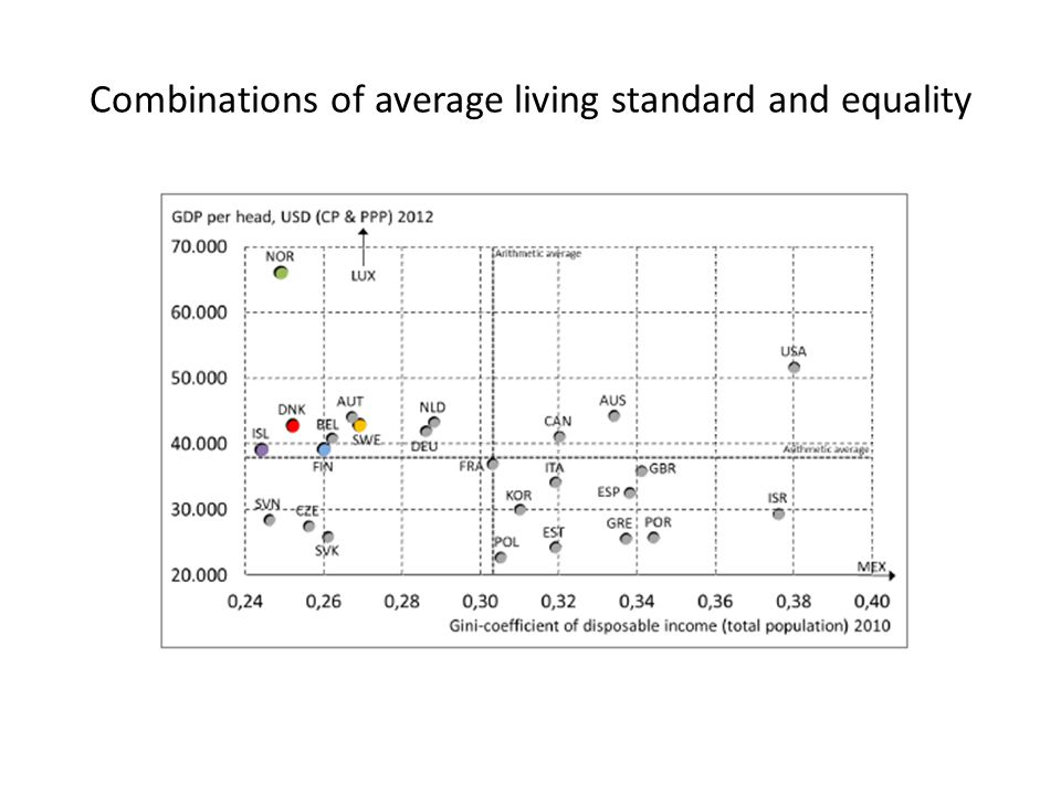 Combinations of average living standard and equality