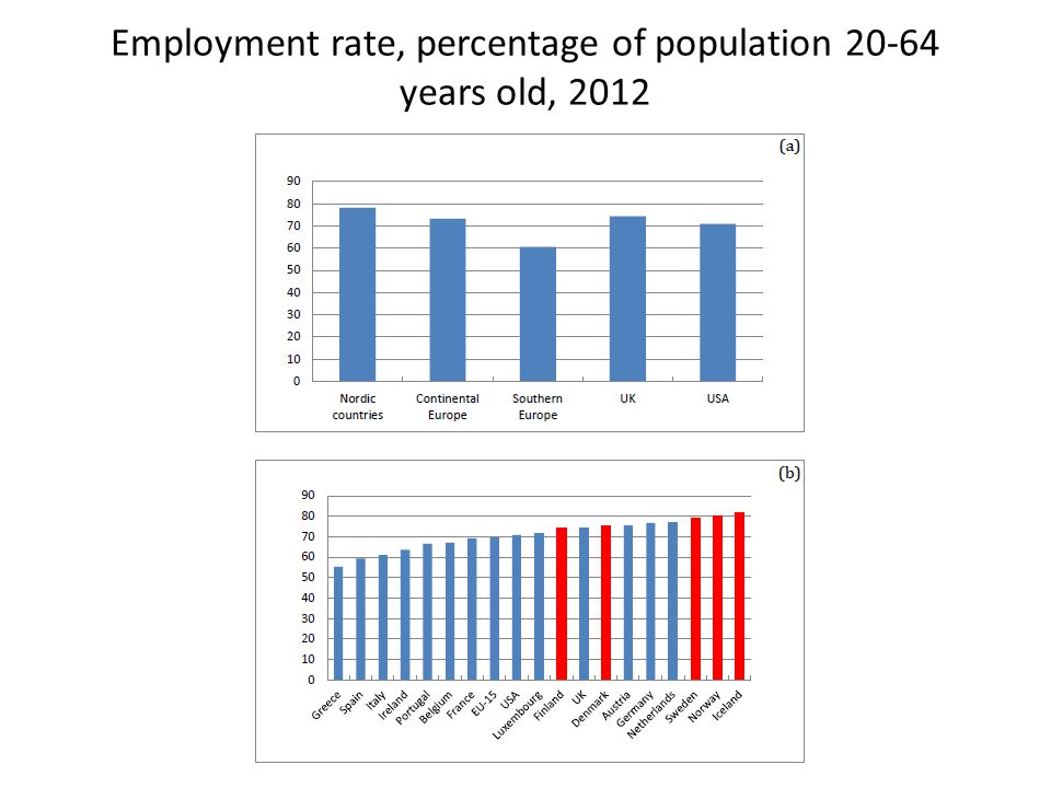 Employment rate, percentage of females 20-64 years old, 2012