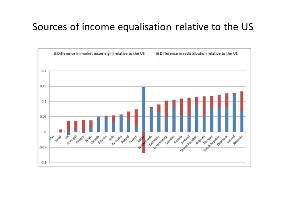Sources of income equalisation relative to the US