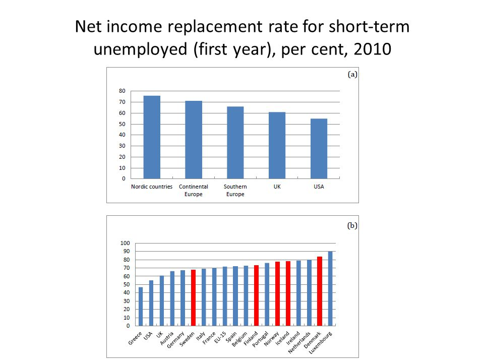 Net income replacement rate for short-term unemployed (first year), per cent, 2010