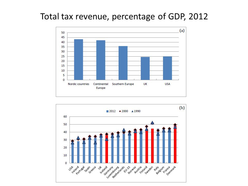 Total tax revenue, percentage of GDP, 2012