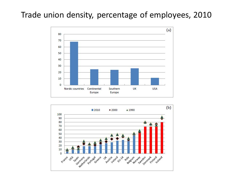 Trade union density, percentage of employees, 2010