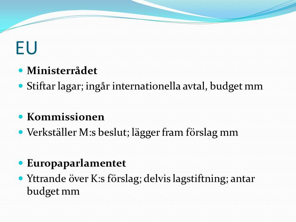 EU Ministerrådet Stiftar lagar; ingår internationella avtal, budget mm Kommissionen Verkställer M:s beslut; lägger fram förslag mm Europaparlamentet Yttrande över K:s förslag; delvis lagstiftning; antar budget mm