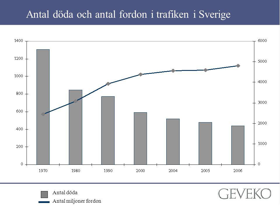 Antal döda och antal fordon i trafiken i Sverige Antal döda Antal miljoner fordon