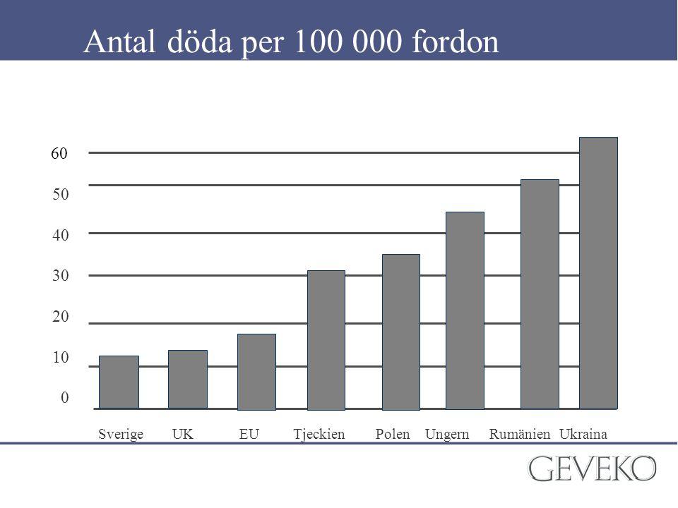 50 40 30 20 10 0 Sverige UK EU Tjeckien Polen Ungern Rumänien Ukraina Antal döda per 100 000 fordon 60