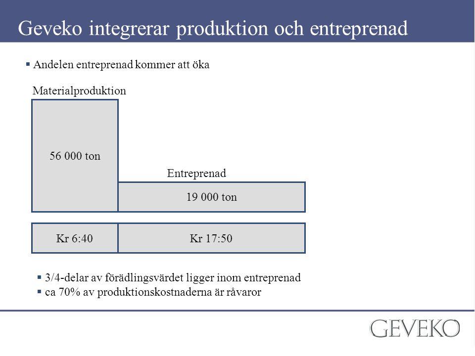 Geveko integrerar produktion och entreprenad  Andelen entreprenad kommer att öka 56 000 ton 19 000 ton Kr 6:40Kr 17:50 Materialproduktion Entreprenad