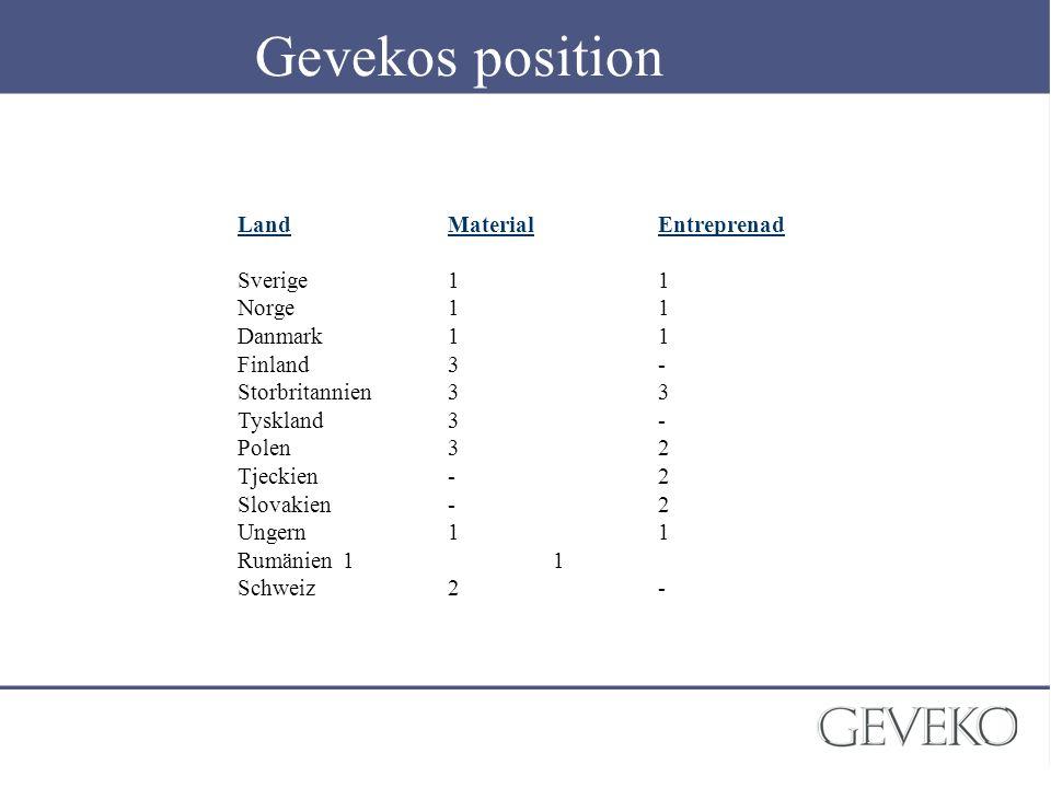 Gevekos position LandMaterialEntreprenad Sverige11 Norge11 Danmark11 Finland3- Storbritannien33 Tyskland3- Polen32 Tjeckien-2 Slovakien-2 Ungern11 Rum