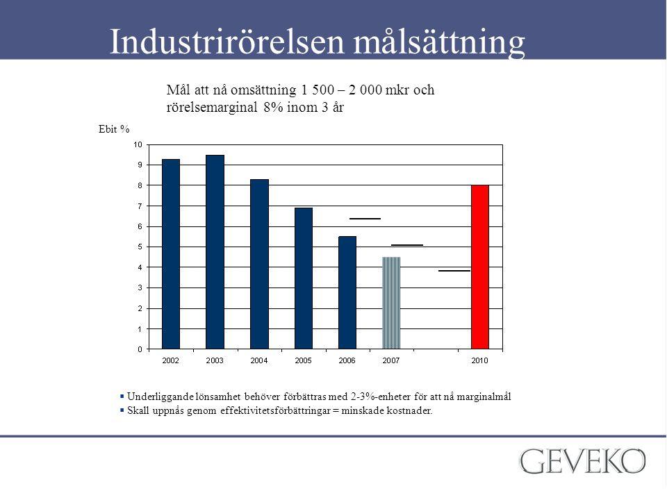 Industrirörelsen målsättning Mål att nå omsättning 1 500 – 2 000 mkr och rörelsemarginal 8% inom 3 år Ebit %  Underliggande lönsamhet behöver förbätt