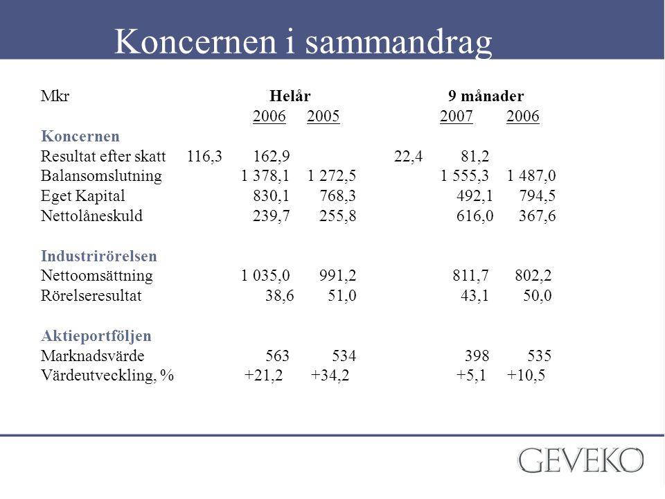 Koncernen i sammandrag Mkr Helår 9 månader 2006200520072006 Koncernen Resultat efter skatt 116,3 162,9 22,4 81,2 Balansomslutning1 378,11 272,51 555,3