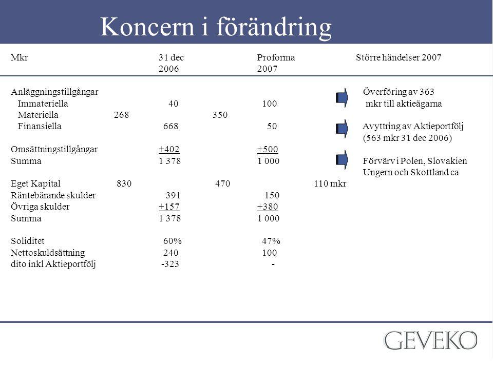 Koncern i förändring Mkr31 decProformaStörre händelser 2007 20062007 Anläggningstillgångar Överföring av 363 Immateriella 40 100 mkr till aktieägarna